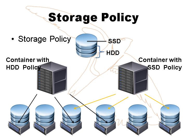 分布式存储与区块链技术的结合